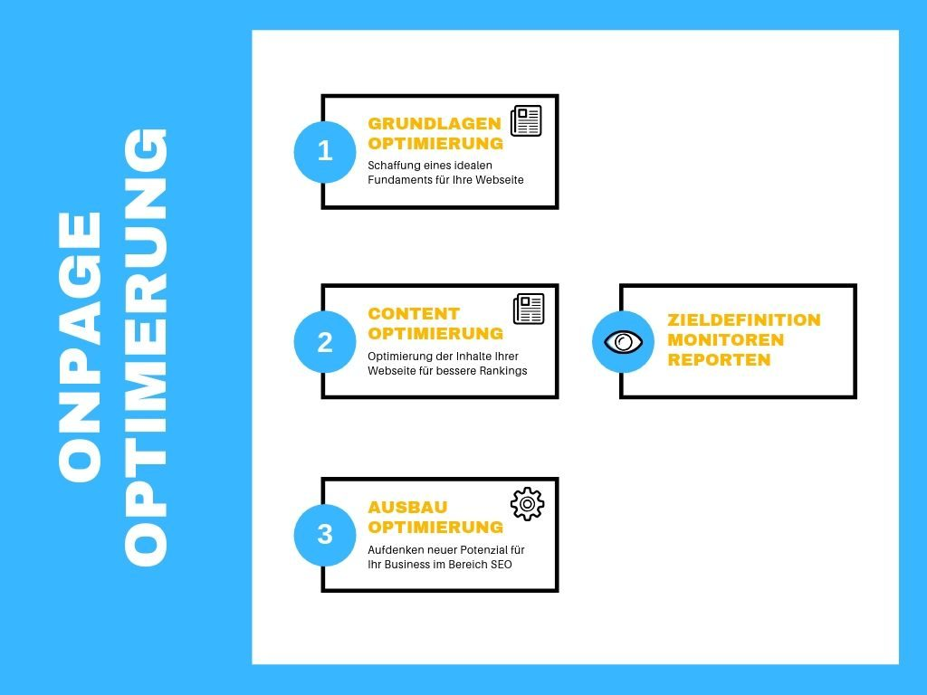 Onpage SEO Optimierung Plan durch Ceramex Media